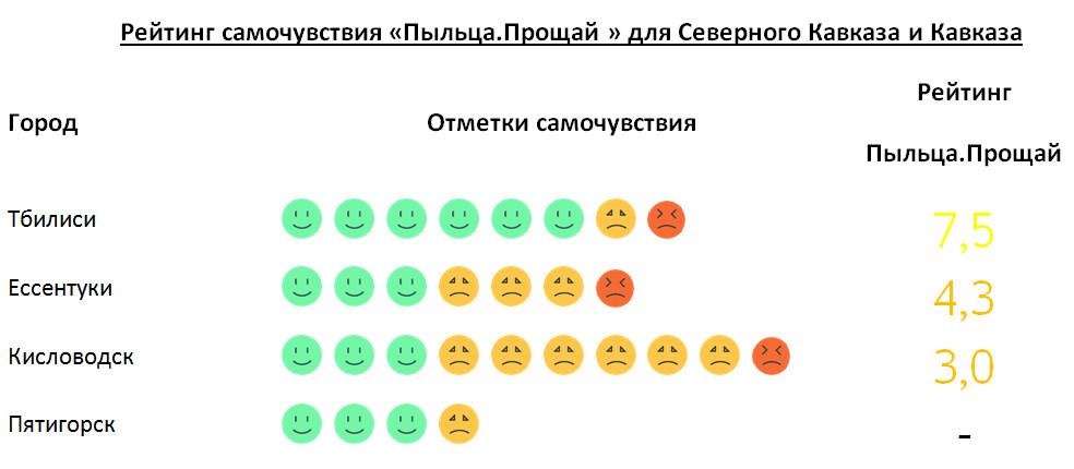 Рейтинг Кавказ